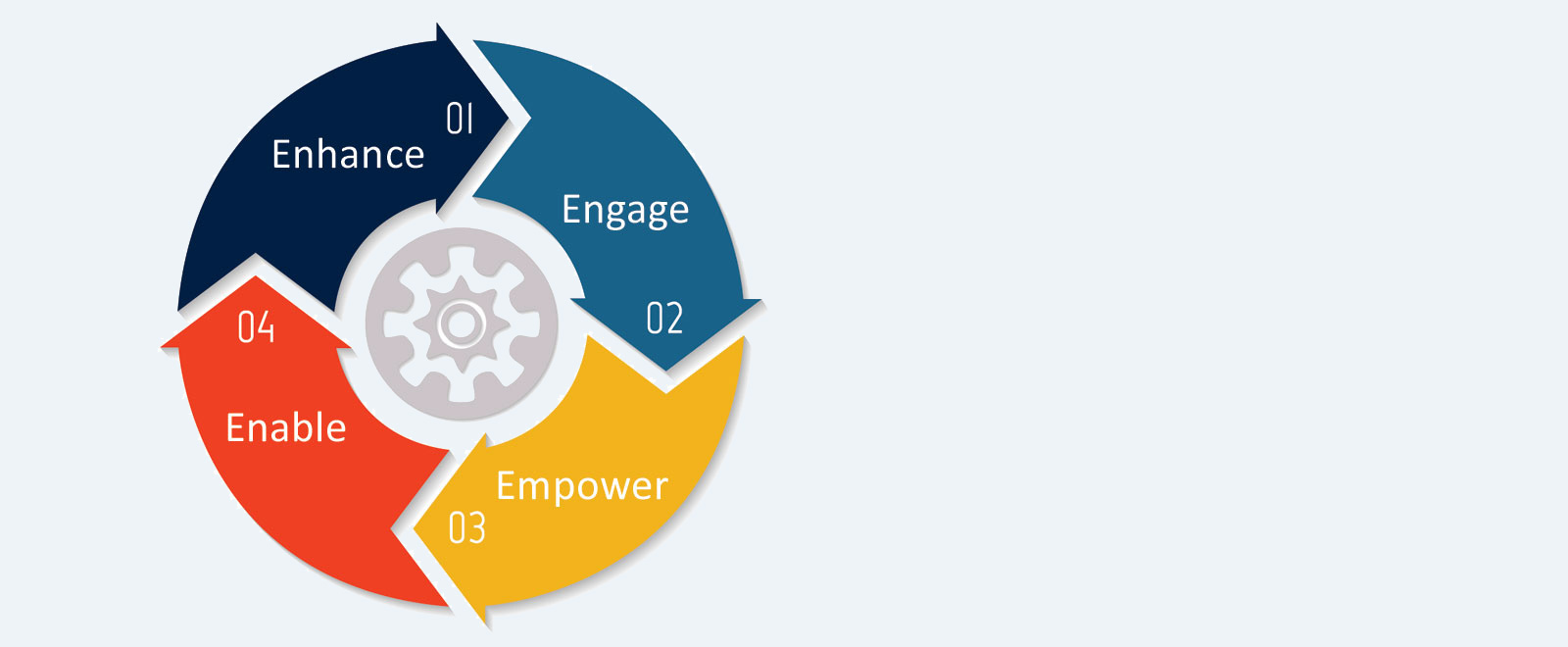 enhance-empower-engage-enable